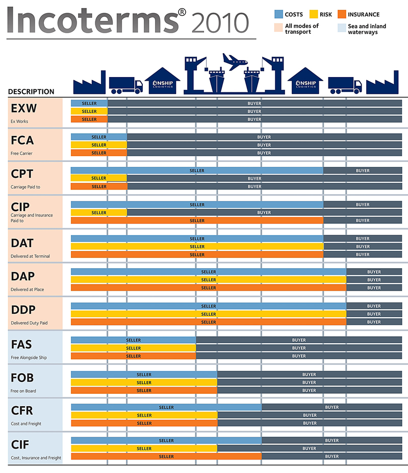 13 Incoterms Related Keywords - 13 Incoterms Long Tail